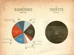 FFFFOUND! | grayhood » Blog Archive » horror business - dan gneiding graphic design #infographic #misfits #ramones