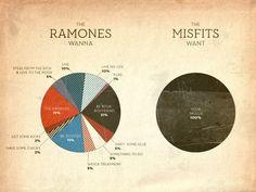 FFFFOUND! | grayhood » Blog Archive » horror business - dan gneiding graphic design #infographic #misfits #ramones
