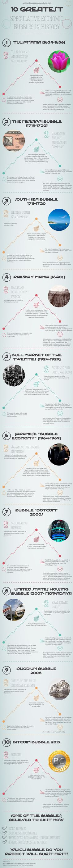 10 Greatest Economic Speculative Bubbles in History Infographic Want to understand how Economic Bubbles work? This Visualization of Financ #history #economic #bubbles #infographic #economicbubbles #economicinfographic