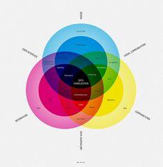 Dropular #diagram #design #graphic