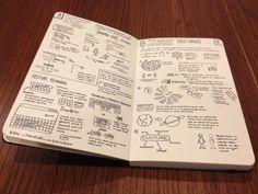 Sketchnote Moleskine Notebook #notes #moleskine