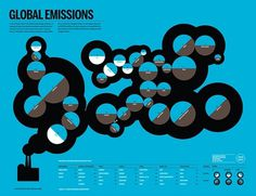 Lamosca . Good #emissions #global
