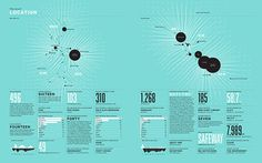 2012 Feltron Annual Report #infographic #annual #report