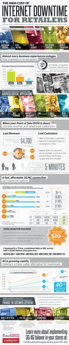 The High Cost of Internet Downtime for Retailers [infographic] #infographic