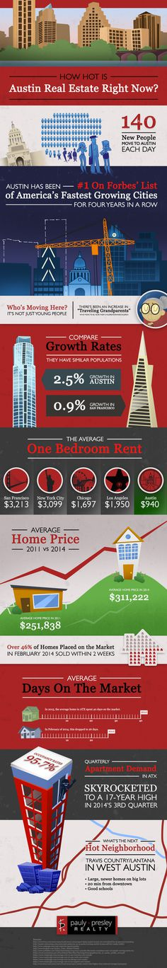 10 crazy facts about the growing Austin real estate market infographic by Pauly Presley Realty