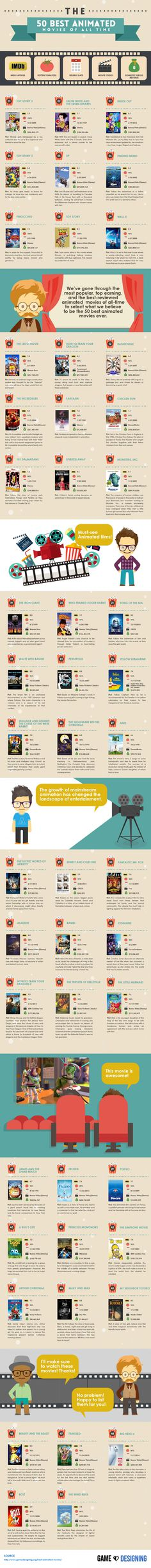 Movies, films, animated, infografía, infographic, cine, animados, peliculas,