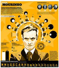 MOURINHO CHAMPIONS LEAGUE #infographics #infografias
