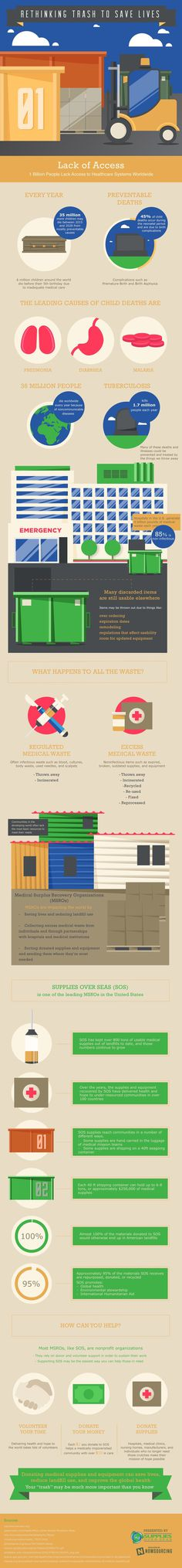 Learn how medical supply recovery operations can save lives from this infographic.Trash can save lives! #msro #medical supply recovery opera