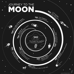 A minimal infographic about space exploration showcasing a quick journey along the main steps that led humanity to step on the Moon. - by Pi