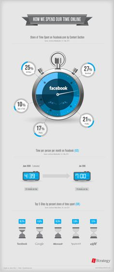 How we spend our time online - INFOGRAPHIC #infographics #infographic #graphic #info #graphics