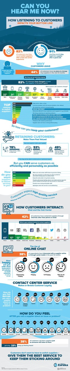 How Listening to Customers Impacts Your Bottom Line Infographic - CallMiner