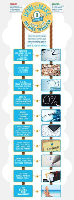 What is Credit Card Debt?
