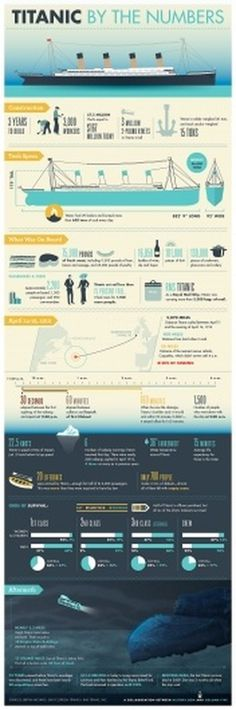 Titanic By the Numbers — History.com Interactive Games, Maps and Timelines #infographic #titanic