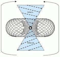 Introduction of the Rodin Coil and Vortex Based Mathematics #math #a #diety #is #not #nature #vortex