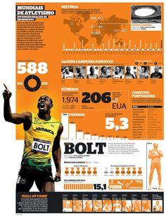 IAAF World Championships, infographic by Mário Malhão #infographics #infografias