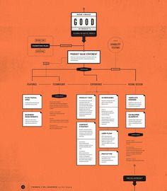 All sizes | How to make good internets | Flickr - Photo Sharing! #infographic #flow chart #gotham #knockout #chronicle
