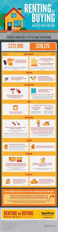 What is national moving day?Should I rent or buy a house?Learn more from this infographic.