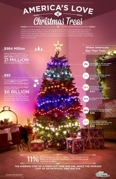 America's Love of Christmas Trees on Behance #xmas #logo #inforgraphic #christmast