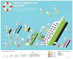 Paul Vickers : Design Thinking #ships #statistics #infographic #bankruptcies