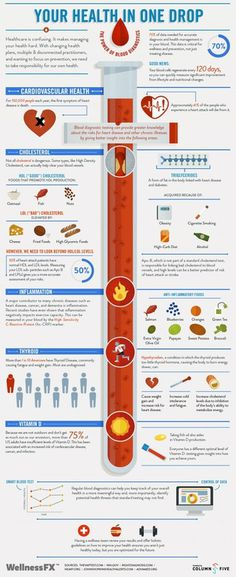 Wellness Infographic #blood #infographic #health