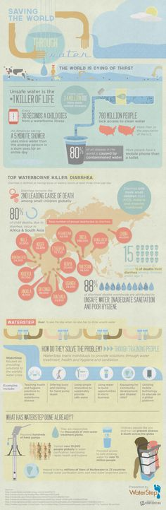 Saving the World Through Water [infographic]