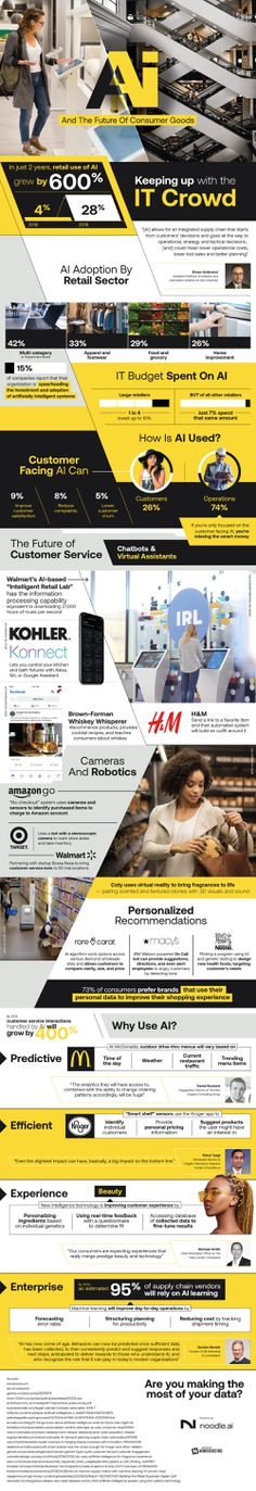 The future of consumer goods is subject to deliver a never-before-seen experience with the help of artificial intelligence. Here's how: