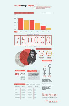 Pushpa Project Infographic #icon #infographic #gender #illustration #key #layout #female #typography