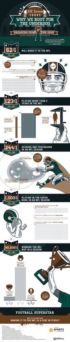 What are your #odds of making it to the #NFL? Learn more from this infographic!