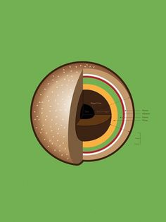 The Burger's Inner Core Art Print by David Schwen | Society6 #infographic #burger