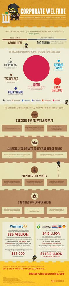 Do you know how much corporate welfare costs in relation to actual welfare?  Check out this infographic for more.