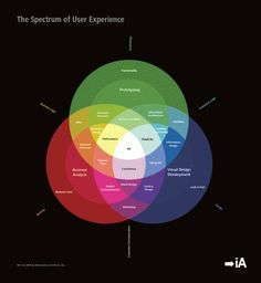 Spectrum of User Experience #user #information #infographics #architects #experience