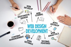 website-design-digital-marketing-seo-smo-business-promotion-360-virtual-tour-google-maps