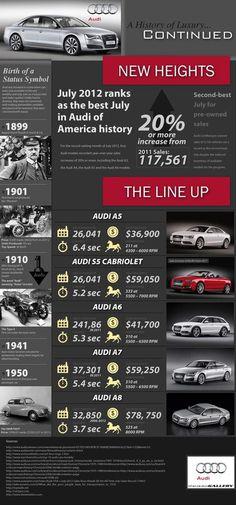 Audi Luxury History