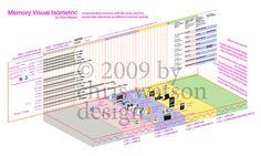 Memory Visual Isometric #graph #data #chart