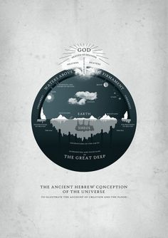 All sizes | Ancient Hebrew Cosmology | Flickr - Photo Sharing! #infographic #religion #hebrew