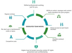 Dedicated Development Teams | GoodCore Software Ltd