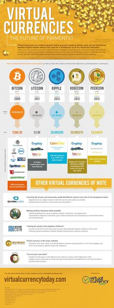 Virtual currencies are more than just bitcoin these days.  Learn more from this infographic.