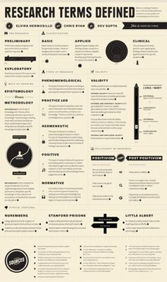 All sizes | Research Terms | Flickr - Photo Sharing! #poster