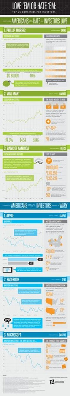 America's Most Hated Companies (That Investors Love) #infographic #design #graphic