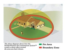 Pet Area For PetSafe Wireless Pet Containment System