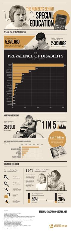 The Numbers Behind Special Education #education #pecial