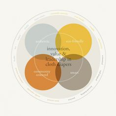 Jeremy J Loyd | Branding, Graphic Design, Dayton OH #infographic