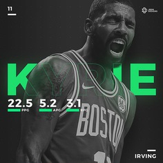 The Streak - Boston Celtics - NBA on Behance