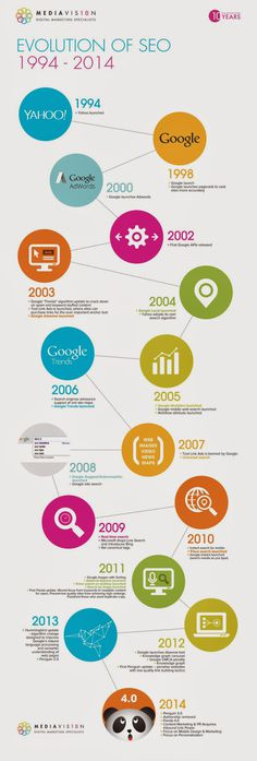 The History Of Search Engine Optimization