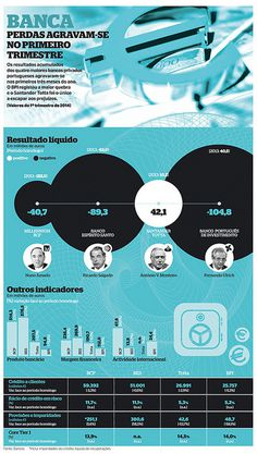 Resultados Banca 1º trim_14_twitter | Flickr - Photo Sharing! #infographics #infografias