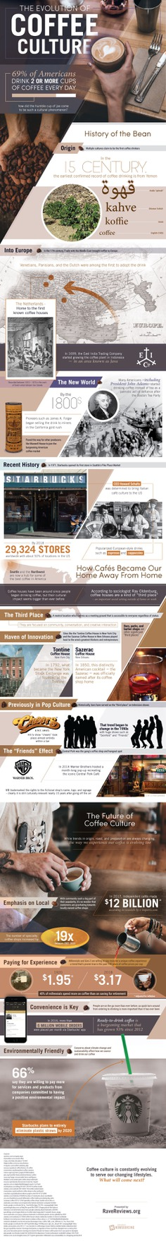 Coffee Culture - the evolution of coffee culture