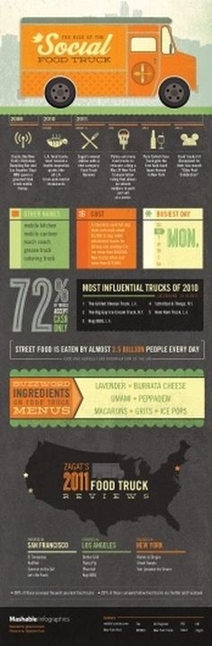 The Rise of the Social Food Truck [INFOGRAPHIC] #info #graphic #retro #typography