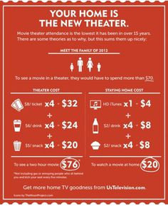 The best graphic explanation of why movie theater attendance is falling. #movie #television #infographic #graphic #entertainment #movies