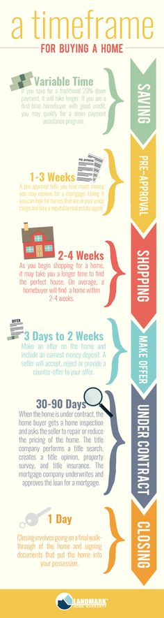 timeframe for buying a home