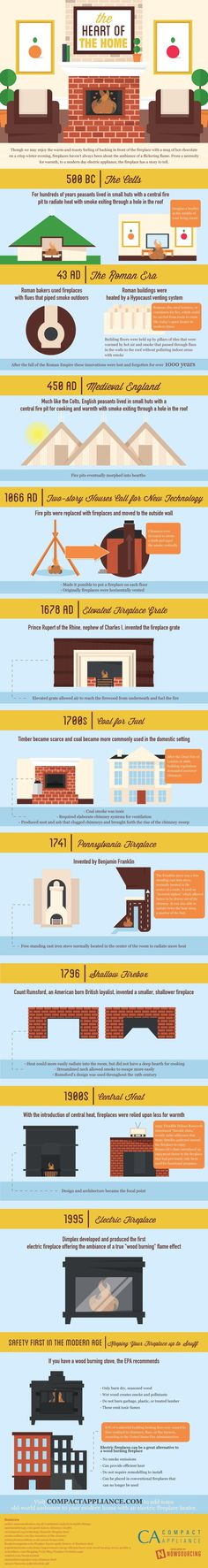 The fireplace as we know it has undergone quite an evolution.  Learn more from this infographic.